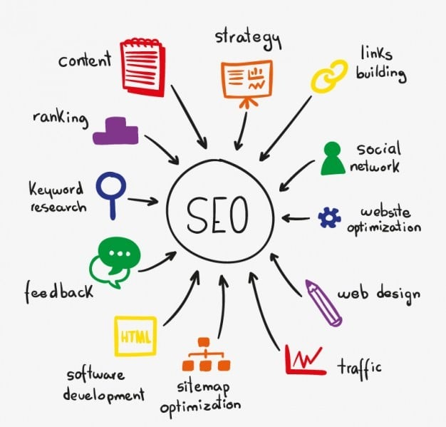 SEO - Search Engine Optimisation - Townsville