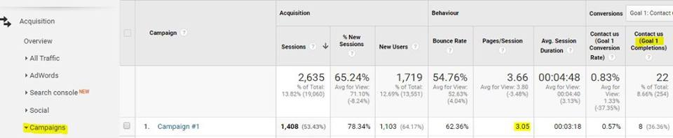 email campaign tracking in google analytics
